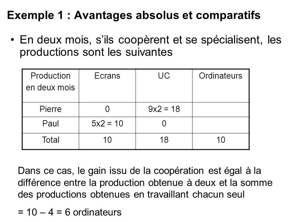 Exemple 1 : Avantages absolus et comparatifs En deux mois, sils coopèrent et se spécialisent, les productions sont les suivantes Production en deux mo