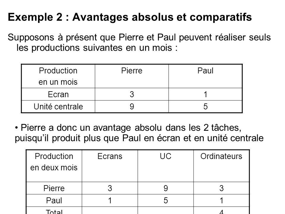 Exemple 2 : Avantages absolus et comparatifs Supposons à présent que Pierre et Paul peuvent réaliser seuls les productions suivantes en un mois : Prod