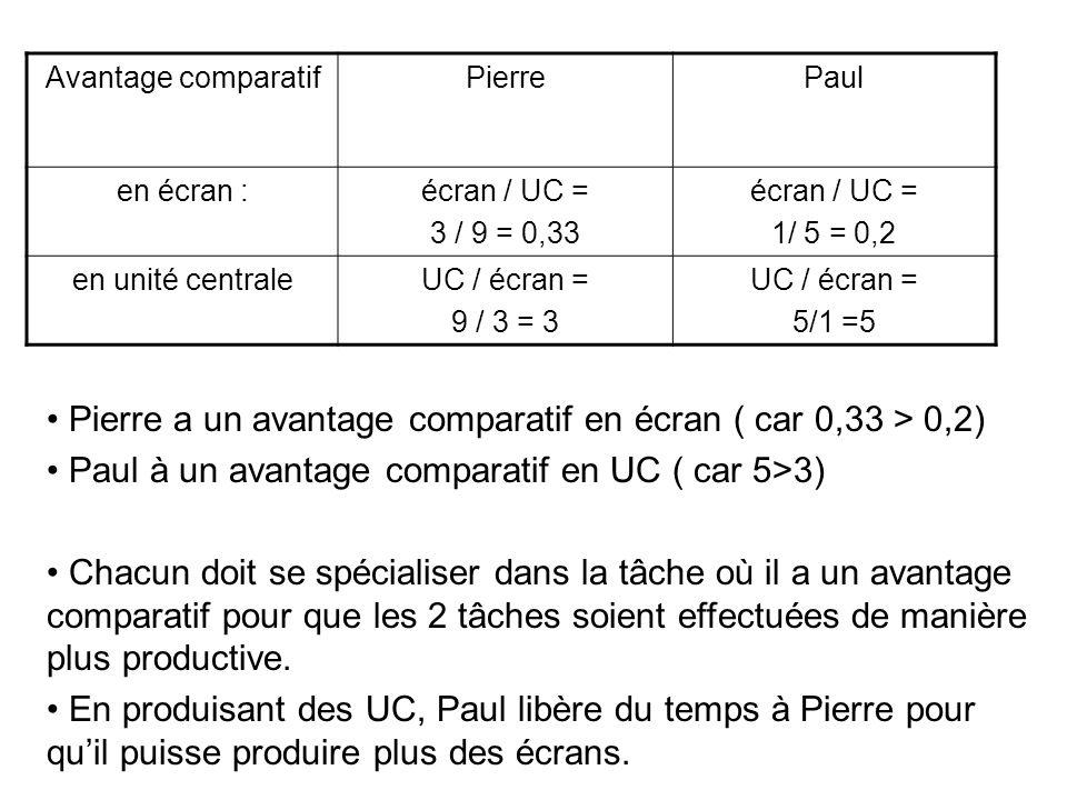 Avantage comparatifPierrePaul en écran :écran / UC = 3 / 9 = 0,33 écran / UC = 1/ 5 = 0,2 en unité centraleUC / écran = 9 / 3 = 3 UC / écran = 5/1 =5
