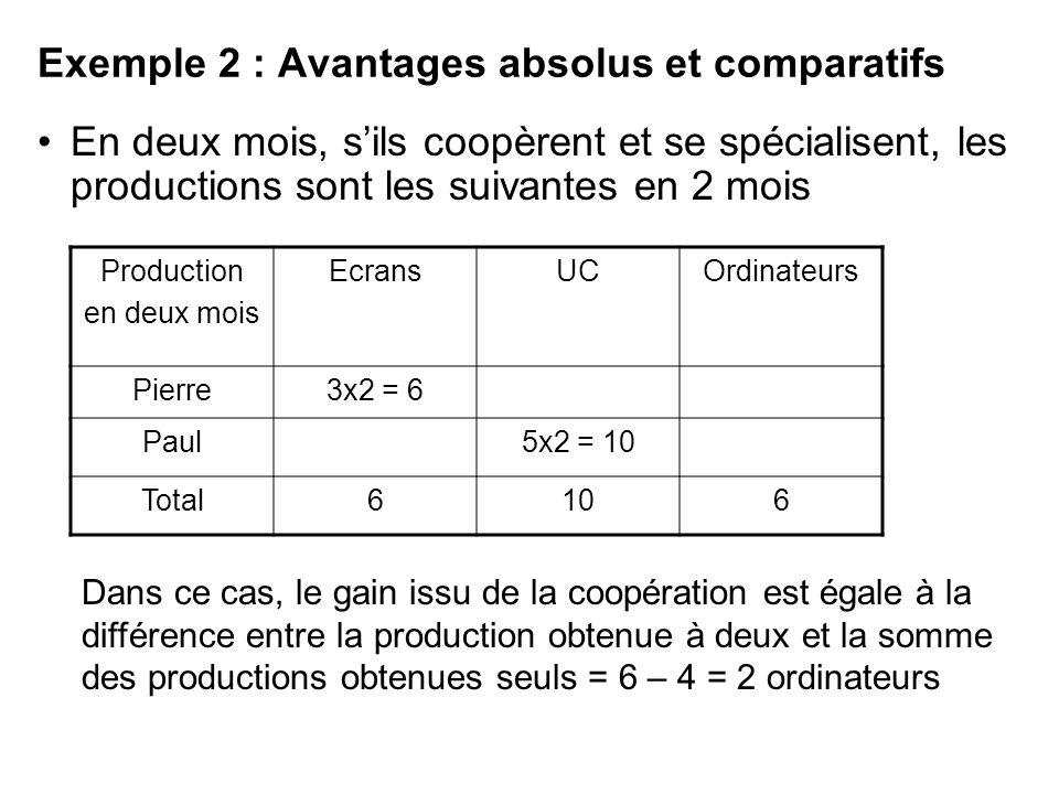Exemple 2 : Avantages absolus et comparatifs En deux mois, sils coopèrent et se spécialisent, les productions sont les suivantes en 2 mois Production