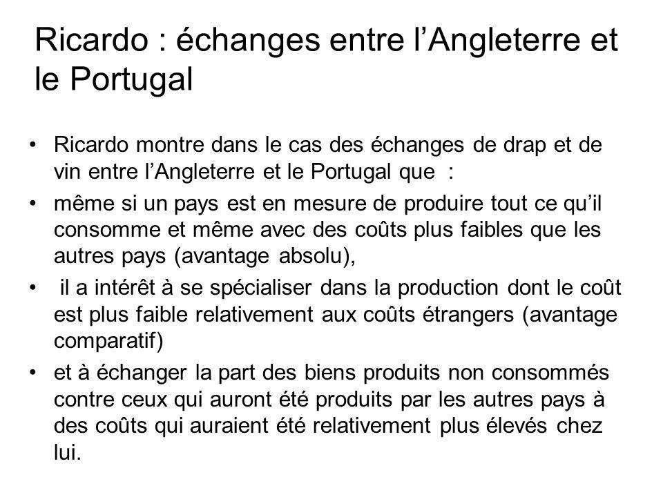 Ricardo : échanges entre lAngleterre et le Portugal Ricardo montre dans le cas des échanges de drap et de vin entre lAngleterre et le Portugal que : m