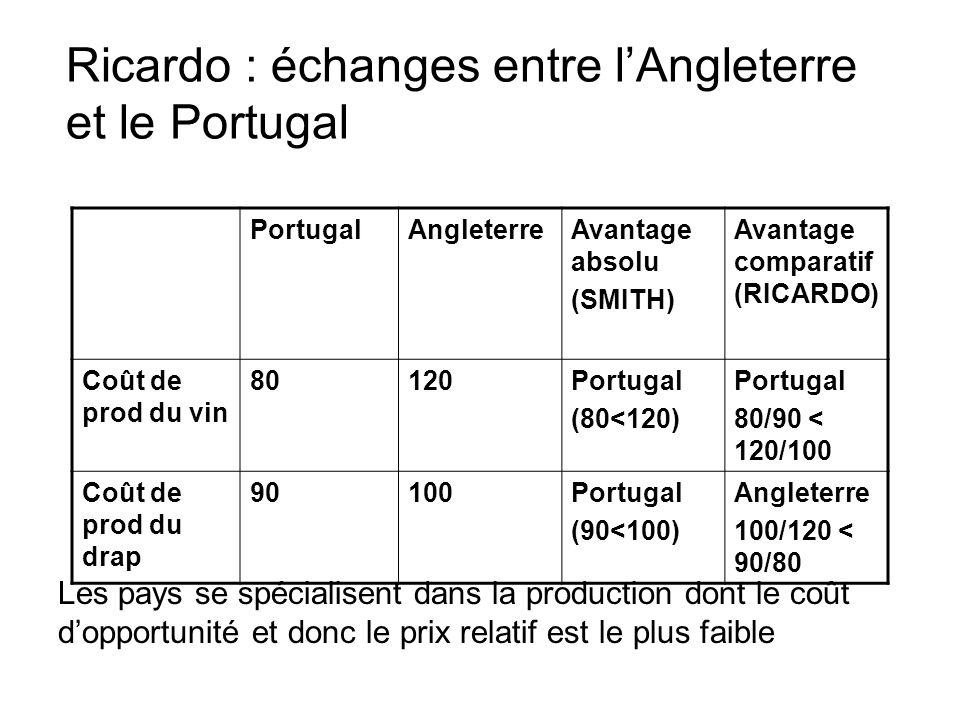 Ricardo : échanges entre lAngleterre et le Portugal PortugalAngleterreAvantage absolu (SMITH) Avantage comparatif (RICARDO) Coût de prod du vin 80120P