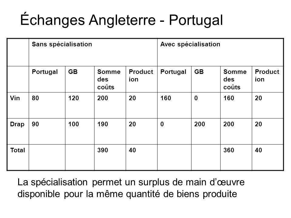 Échanges Angleterre - Portugal Sans spécialisationAvec spécialisation PortugalGBSomme des coûts Product ion PortugalGBSomme des coûts Product ion Vin8