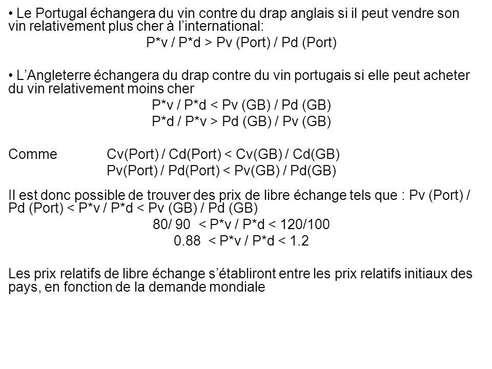 Le Portugal échangera du vin contre du drap anglais si il peut vendre son vin relativement plus cher à linternational: P*v / P*d > Pv (Port) / Pd (Por