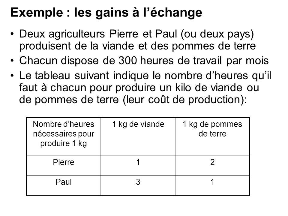Exemple : les gains à léchange Deux agriculteurs Pierre et Paul (ou deux pays) produisent de la viande et des pommes de terre Chacun dispose de 300 he