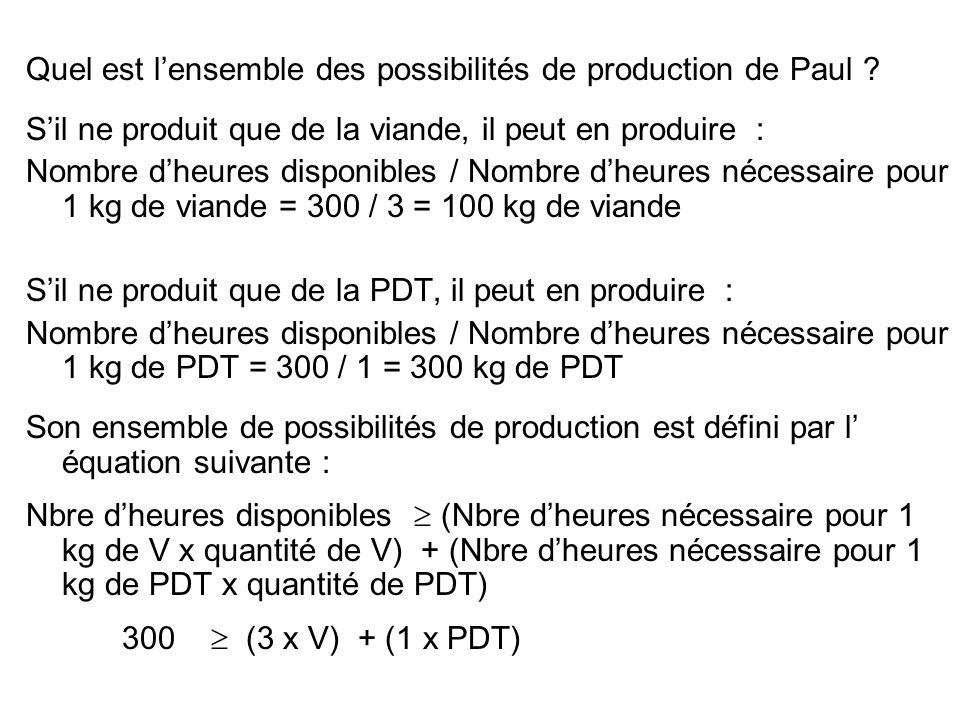 Quel est lensemble des possibilités de production de Paul ? Sil ne produit que de la viande, il peut en produire : Nombre dheures disponibles / Nombre