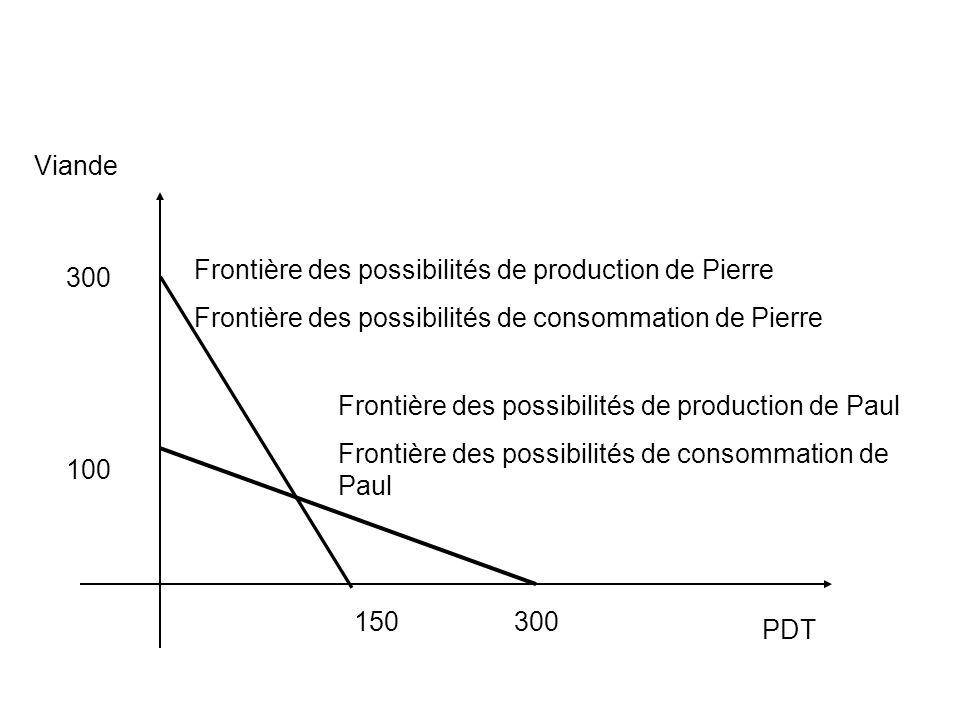 Viande PDT Frontière des possibilités de production de Pierre Frontière des possibilités de consommation de Pierre 150 300 Frontière des possibilités