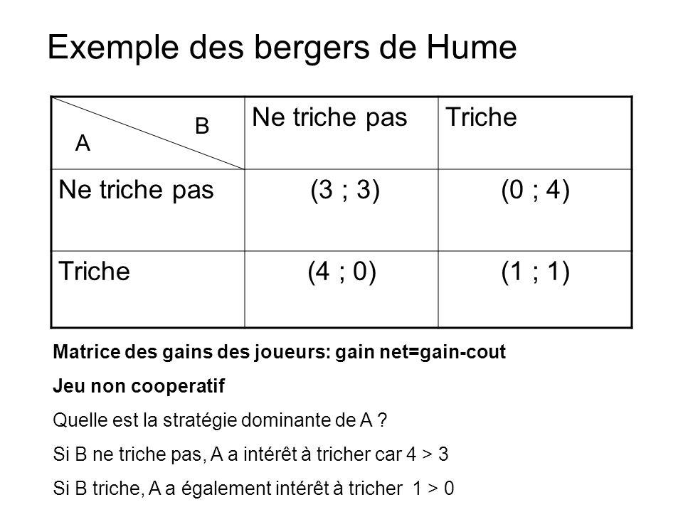 Exemple des bergers de Hume Ne triche pasTriche Ne triche pas (3 ; 3)(0 ; 4) Triche(4 ; 0)(1 ; 1) B A Matrice des gains des joueurs: gain net=gain-cou