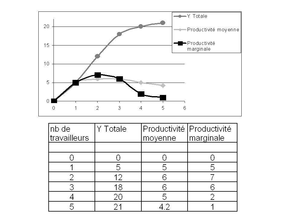 Productivite Quantite produite par unite de temps Exemple: productivite horaire: quantite produite par heure Productivite par travailleur: quantite produite par un travailleur Cout de production= cout de l`heure de travail = salaire horaire Productivite plus elevee – cout plus faible