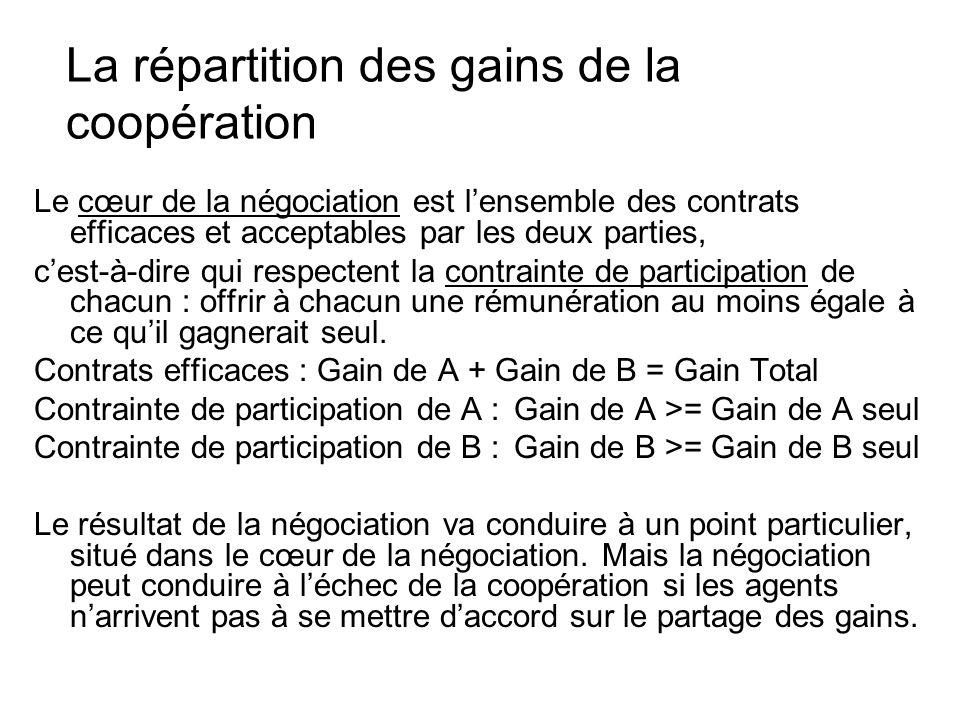 La répartition des gains de la coopération Le cœur de la négociation est lensemble des contrats efficaces et acceptables par les deux parties, cest-à-