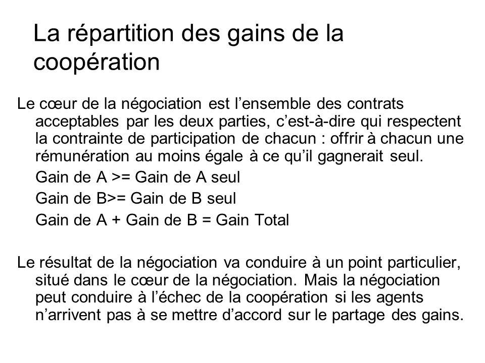 La répartition des gains de la coopération Le cœur de la négociation est lensemble des contrats acceptables par les deux parties, cest-à-dire qui resp