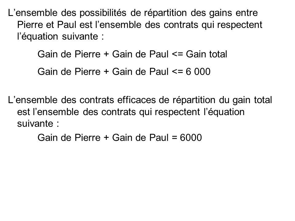 Lensemble des possibilités de répartition des gains entre Pierre et Paul est lensemble des contrats qui respectent léquation suivante : Gain de Pierre