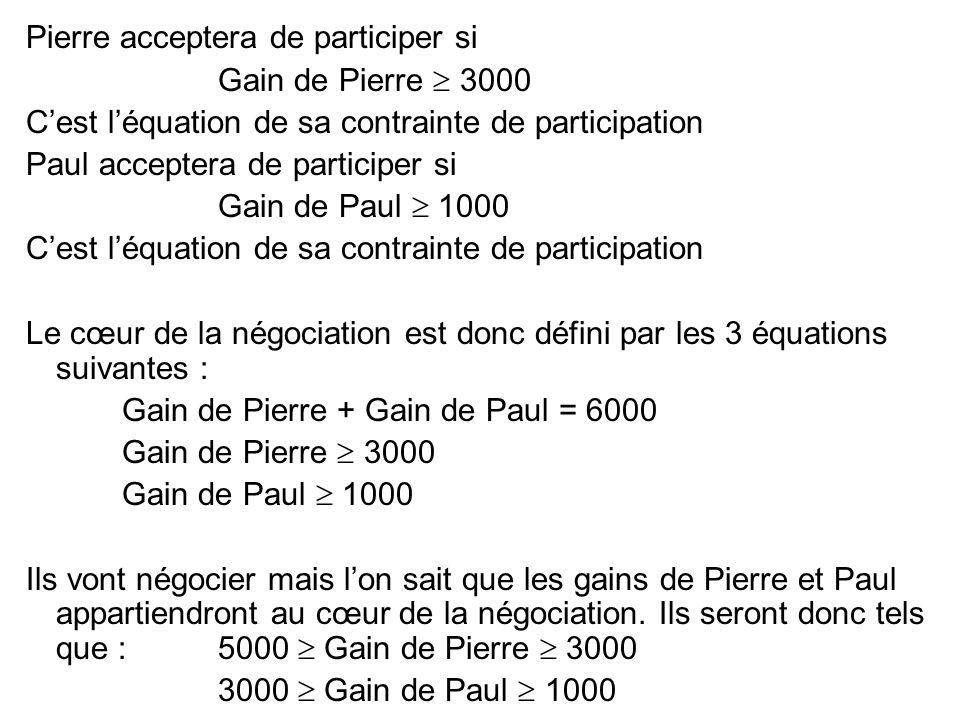 Pierre acceptera de participer si Gain de Pierre 3000 Cest léquation de sa contrainte de participation Paul acceptera de participer si Gain de Paul 10