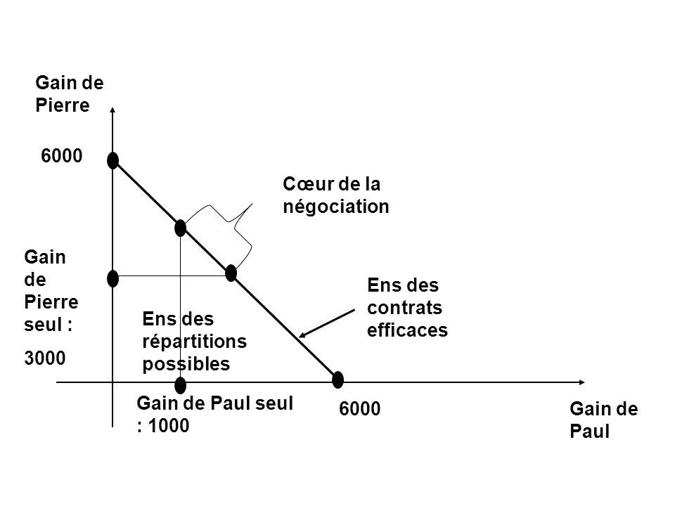 Gain de Pierre Gain de Paul Gain de Pierre seul : 3000 Ens des répartitions possibles Cœur de la négociation Ens des contrats efficaces Gain de Paul s