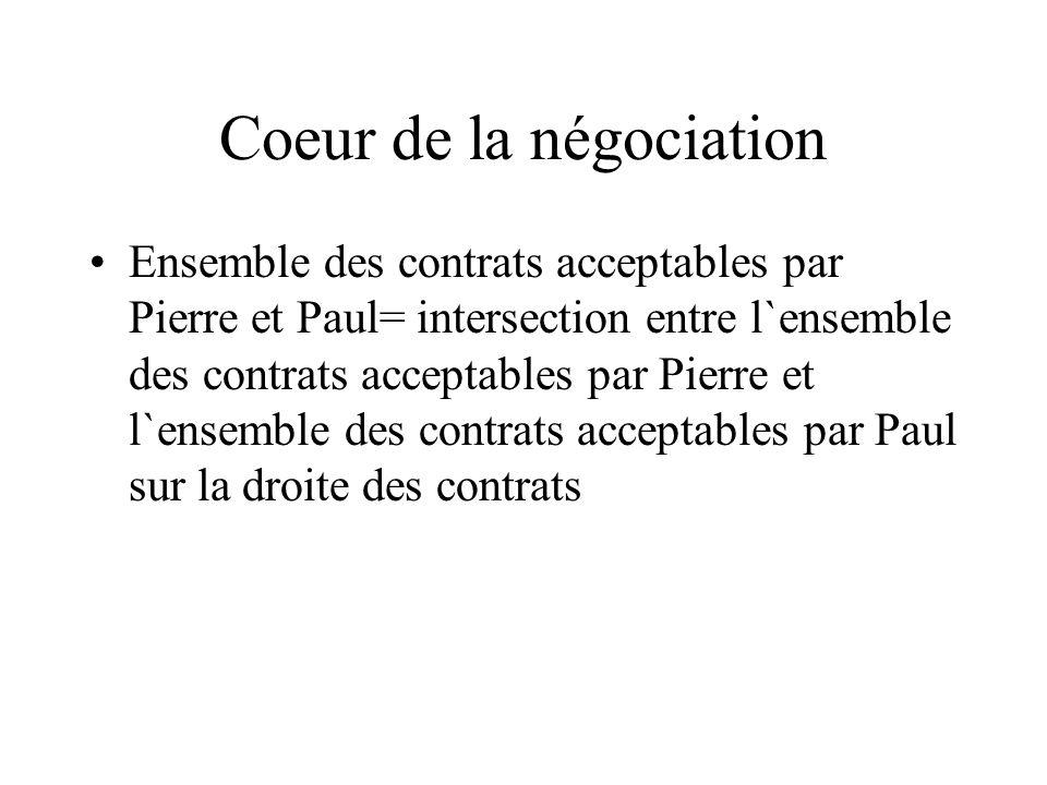 Coeur de la négociation Ensemble des contrats acceptables par Pierre et Paul= intersection entre l`ensemble des contrats acceptables par Pierre et l`e