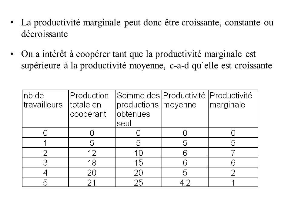 La productivité marginale peut donc être croissante, constante ou décroissante On a intérêt à coopérer tant que la productivité marginale est supérieu