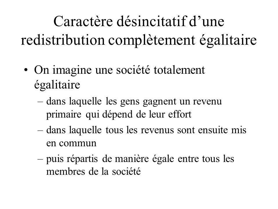 Caractère désincitatif dune redistribution complètement égalitaire On imagine une société totalement égalitaire –dans laquelle les gens gagnent un rev
