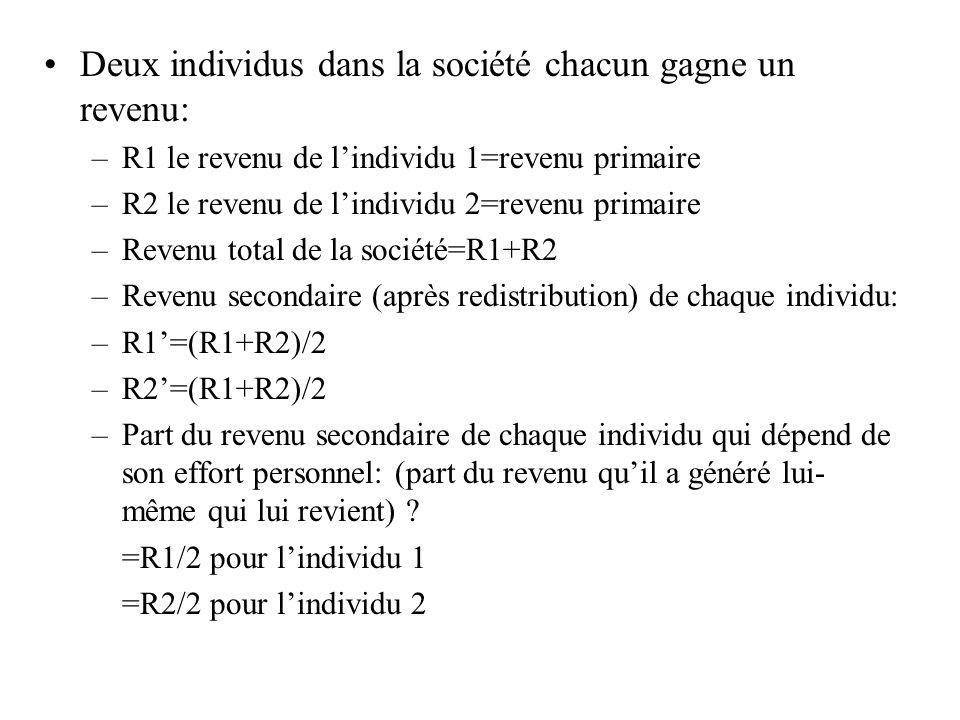 Deux individus dans la société chacun gagne un revenu: –R1 le revenu de lindividu 1=revenu primaire –R2 le revenu de lindividu 2=revenu primaire –Reve