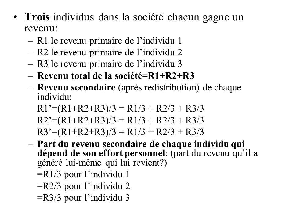 Trois individus dans la société chacun gagne un revenu: –R1 le revenu primaire de lindividu 1 –R2 le revenu primaire de lindividu 2 –R3 le revenu prim