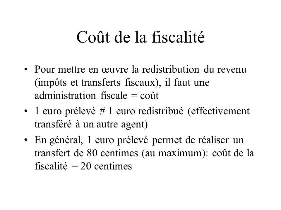 Coût de la fiscalité Pour mettre en œuvre la redistribution du revenu (impôts et transferts fiscaux), il faut une administration fiscale = coût 1 euro
