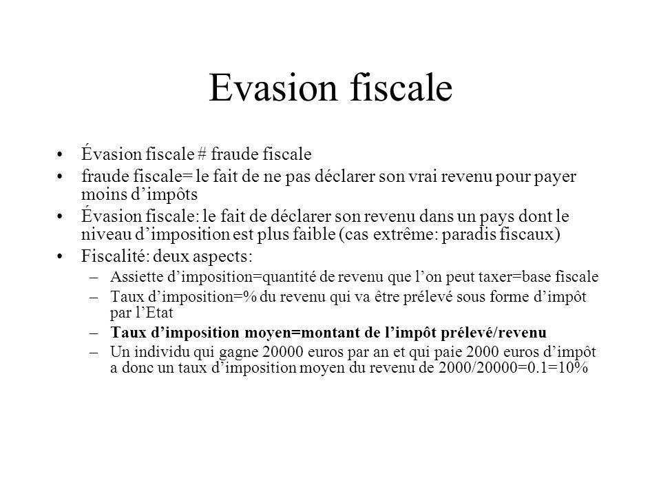 Evasion fiscale Évasion fiscale # fraude fiscale fraude fiscale= le fait de ne pas déclarer son vrai revenu pour payer moins dimpôts Évasion fiscale: