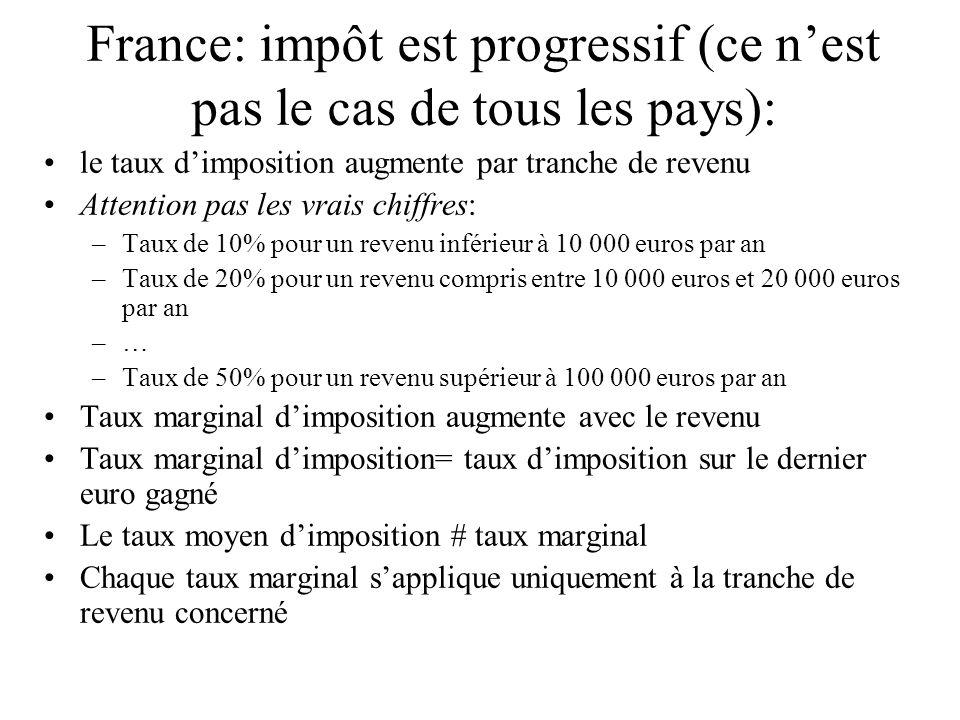 France: impôt est progressif (ce nest pas le cas de tous les pays): le taux dimposition augmente par tranche de revenu Attention pas les vrais chiffre