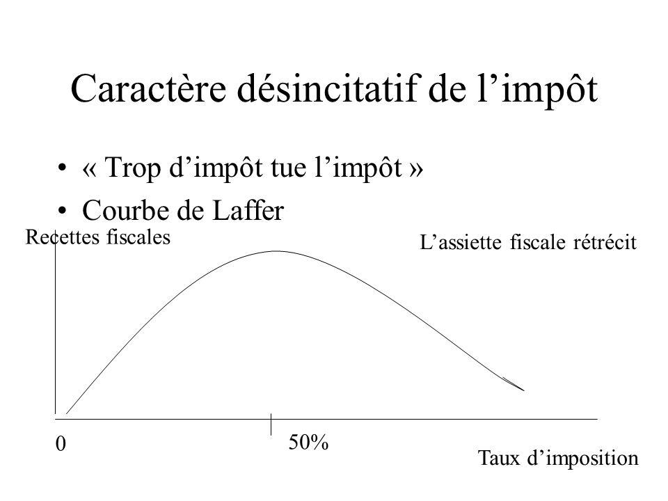 Caractère désincitatif de limpôt « Trop dimpôt tue limpôt » Courbe de Laffer Taux dimposition Recettes fiscales 0 50% Lassiette fiscale rétrécit