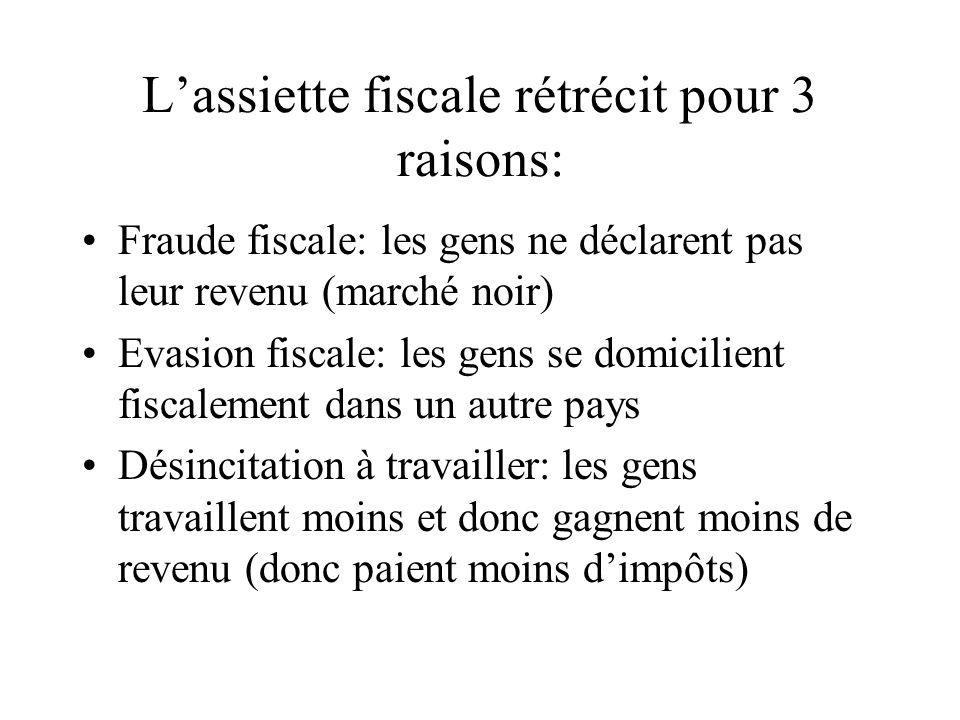 Lassiette fiscale rétrécit pour 3 raisons: Fraude fiscale: les gens ne déclarent pas leur revenu (marché noir) Evasion fiscale: les gens se domicilien