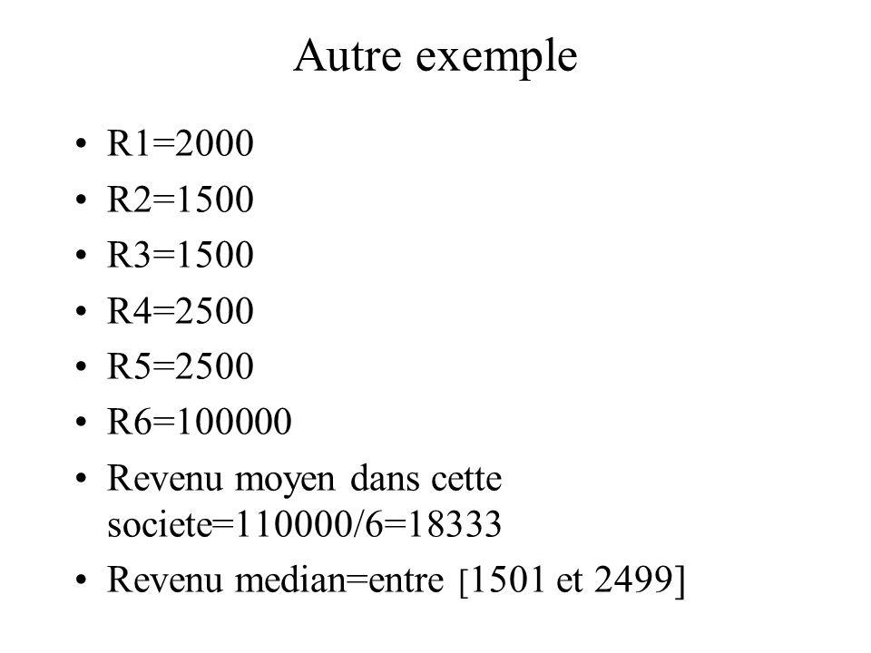 Autre exemple R1=2000 R2=1500 R3=1500 R4=2500 R5=2500 R6=100000 Revenu moyen dans cette societe=110000/6=18333 Revenu median=entre [ 1501 et 2499]