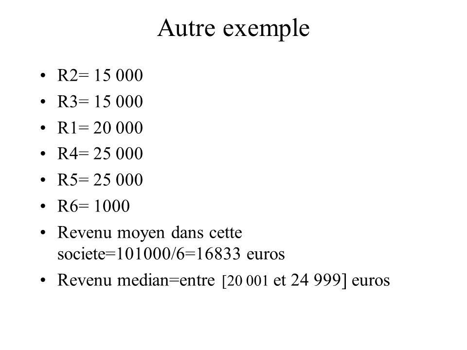 Autre exemple R2= 15 000 R3= 15 000 R1= 20 000 R4= 25 000 R5= 25 000 R6= 1000 Revenu moyen dans cette societe=101000/6=16833 euros Revenu median=entre