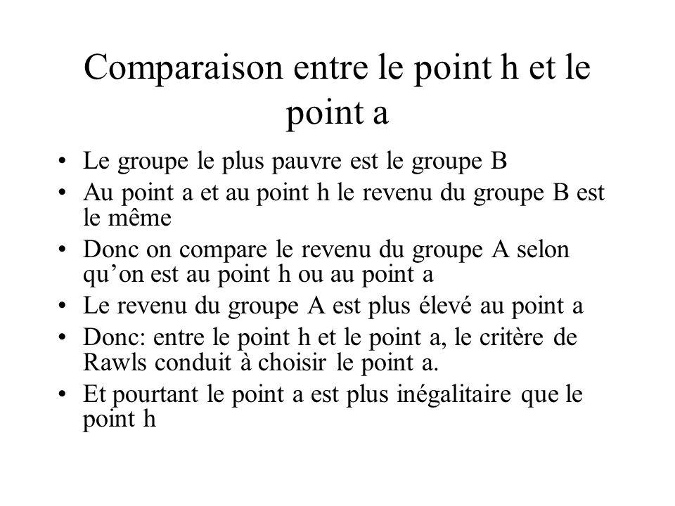 Comparaison entre le point h et le point a Le groupe le plus pauvre est le groupe B Au point a et au point h le revenu du groupe B est le même Donc on