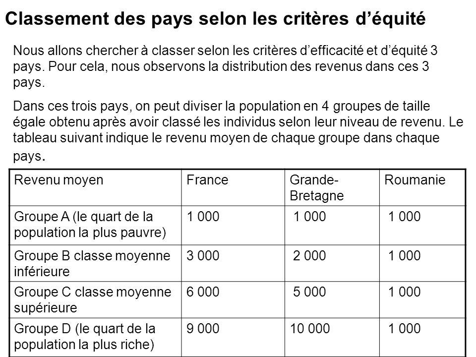 Classement des pays selon les critères déquité Revenu moyenFranceGrande- Bretagne Roumanie Groupe A (le quart de la population la plus pauvre) 1 000 G