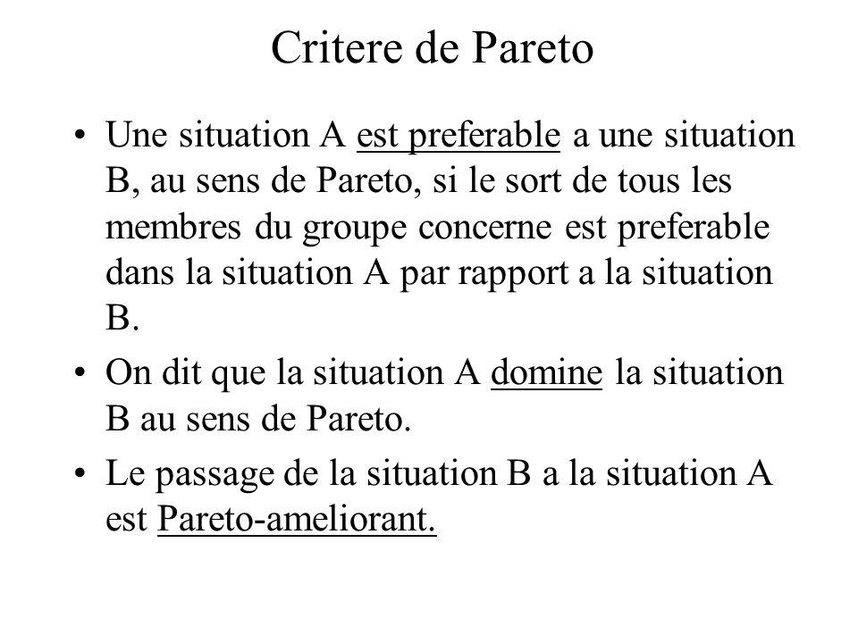 Critere de Pareto Une situation A est preferable a une situation B, au sens de Pareto, si le sort de tous les membres du groupe concerne est preferabl