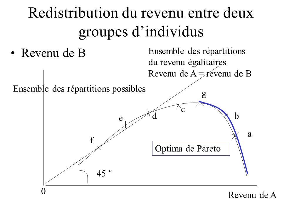 Redistribution du revenu entre deux groupes dindividus Revenu de B Revenu de A 0 a Ensemble des répartitions du revenu égalitaires Revenu de A = reven