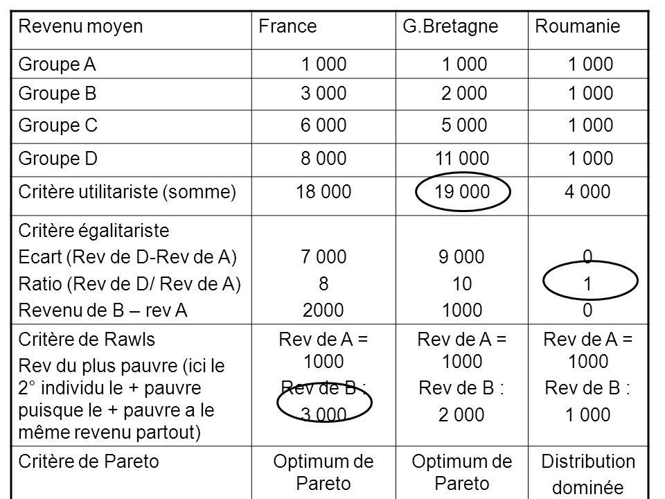 Revenu moyenFranceG.BretagneRoumanie Groupe A1 000 Groupe B3 000 2 000 1 000 Groupe C6 000 5 000 1 000 Groupe D8 00011 000 1 000 Critère utilitariste