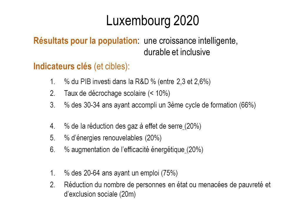 Résultats pour la population : une croissance intelligente, durable et inclusive Luxembourg 2020 1.% du PIB investi dans la R&D % (entre 2,3 et 2,6%) 2.Taux de décrochage scolaire (< 10%) 3.% des 30-34 ans ayant accompli un 3ème cycle de formation (66%) 4.% de la réduction des gaz à effet de serre (20%) 5.% dénergies renouvelables (20%) 6.% augmentation de lefficacité énergétique (20%) 1.% des 20-64 ans ayant un emploi (75%) 2.Réduction du nombre de personnes en état ou menacées de pauvreté et dexclusion sociale (20m) Indicateurs clés (et cibles):