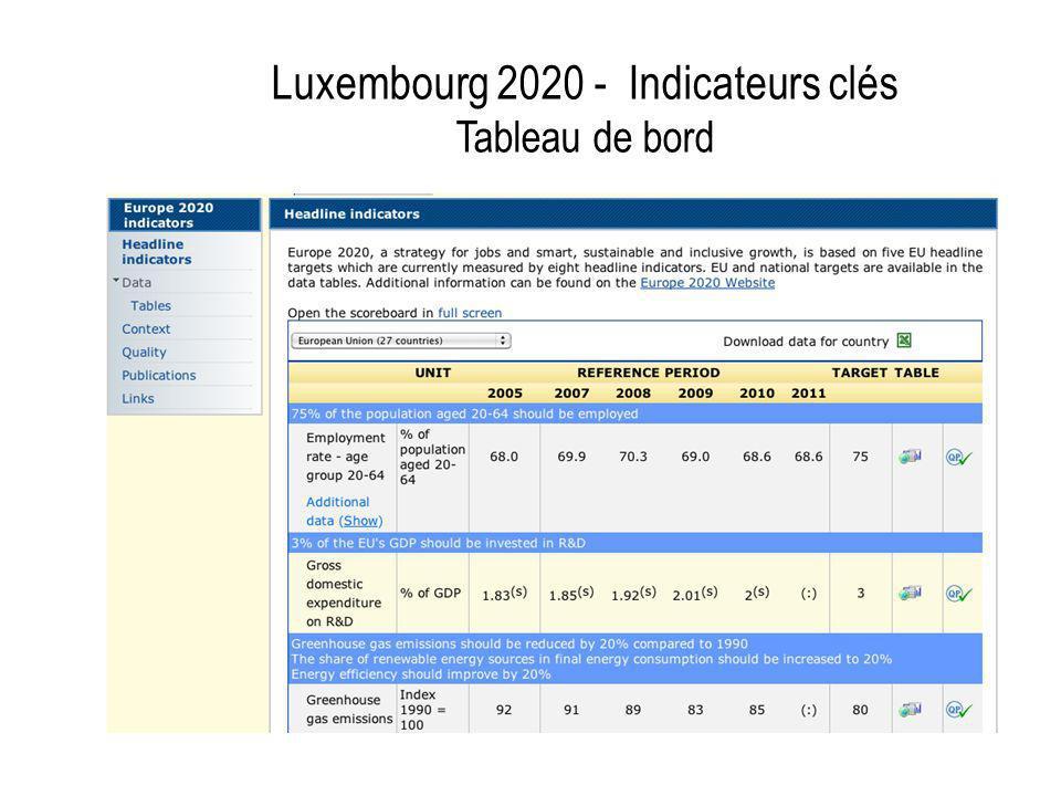 Luxembourg 2020 - Indicateurs clés Tableau de bord