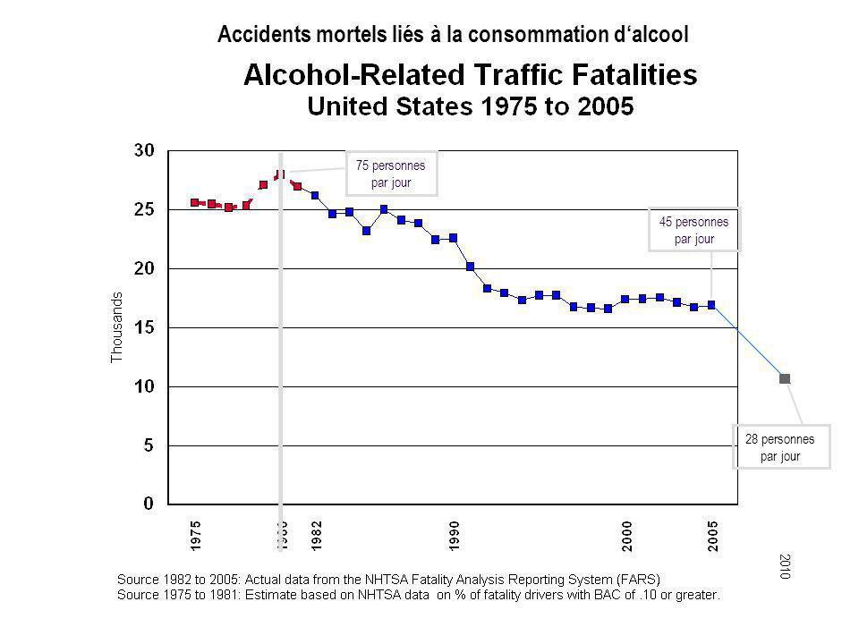 45 personnes par jour 75 personnes par jour 2010 28 personnes par jour MADD Accidents mortels liés à la consommation dalcool