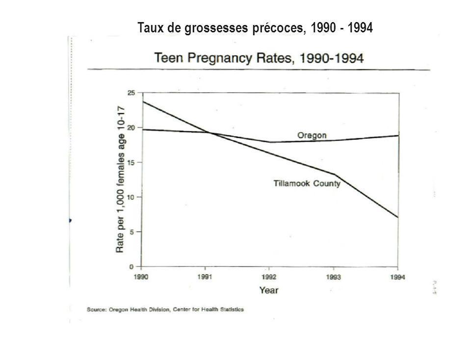 Taux de grossesses précoces, 1990 - 1994