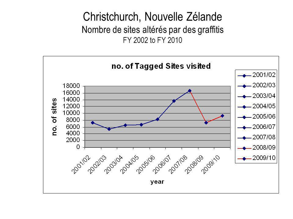 Christchurch, Nouvelle Zélande Nombre de sites altérés par des graffitis FY 2002 to FY 2010
