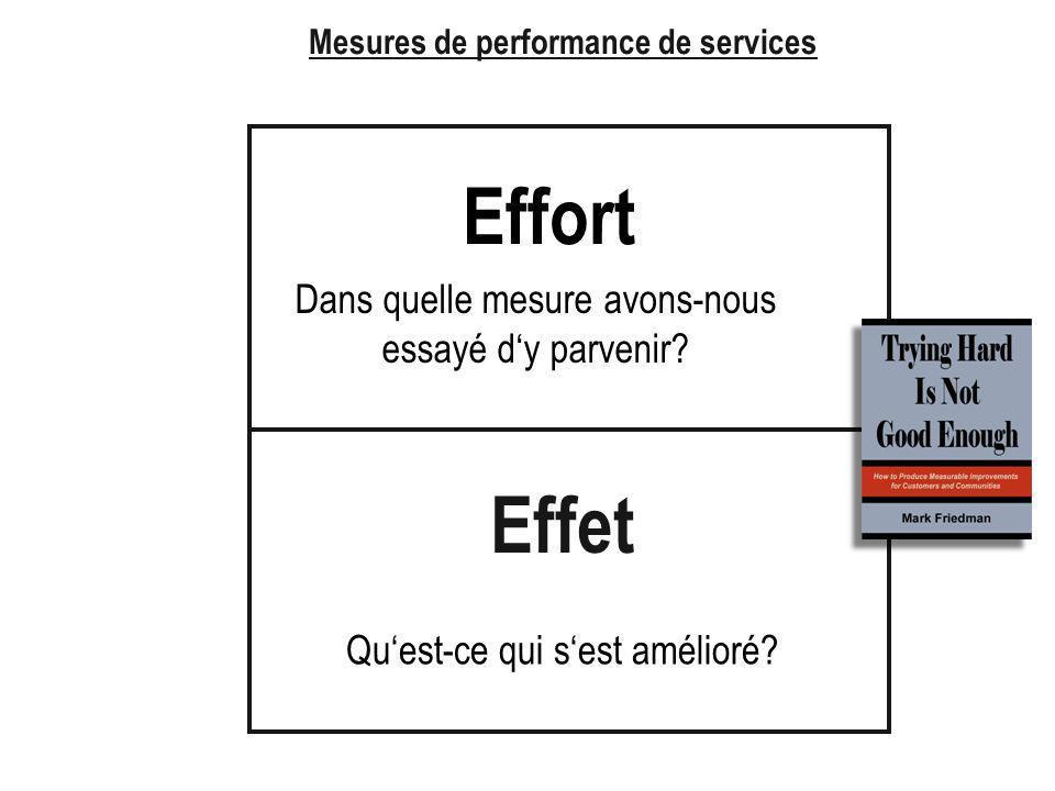 Mesures de performance de services Effet Effort Quest-ce qui sest amélioré.