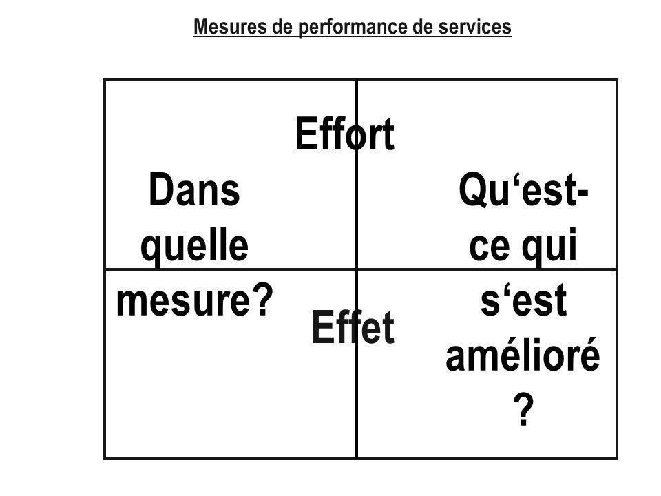 Mesures de performance de services Effet Effort Quest- ce qui sest amélioré ? Dans quelle mesure?