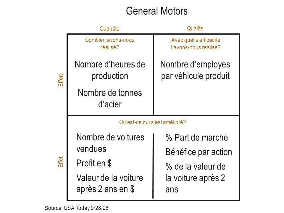 Combien avons-nous réalisé. General Motors Avec quelle efficacité lavons-nous réalisé.