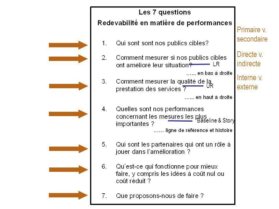 Primaire v. secondaire Directe v. indirecte Interne v. externe LR UR Baseline & Story