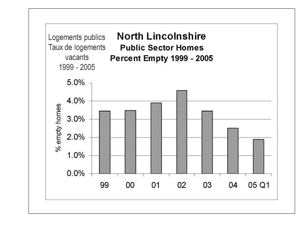 Logements publics Taux de logements vacants 1999 - 2005