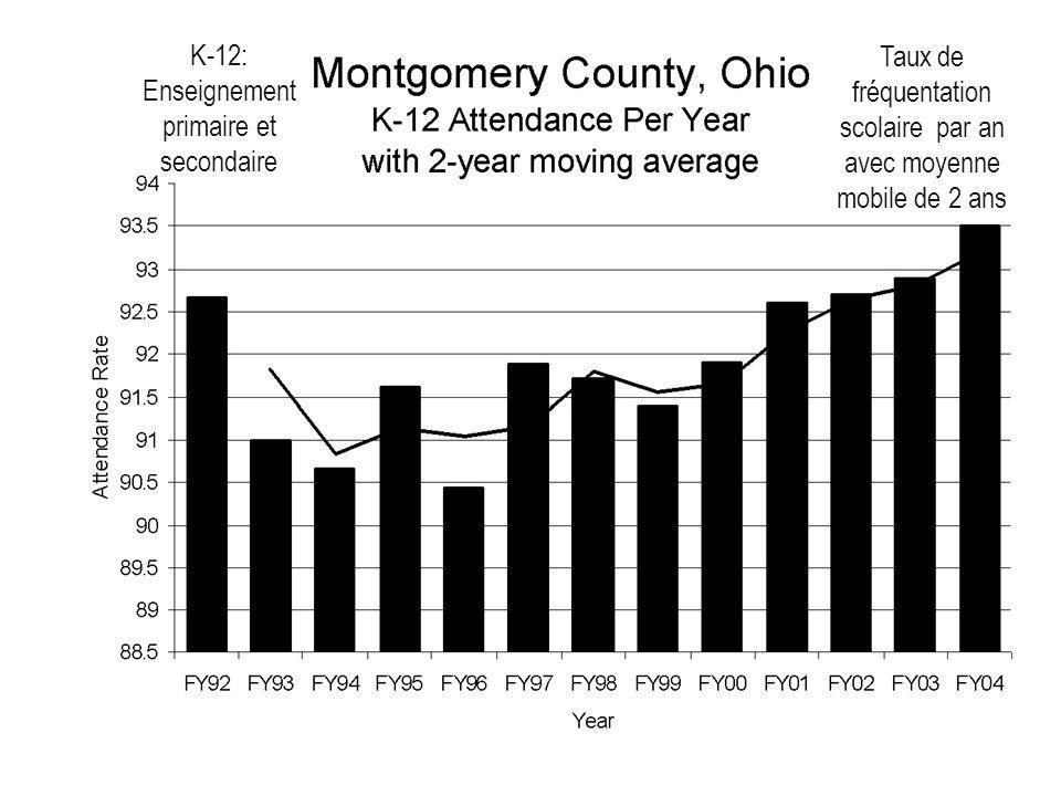 K-12: Enseignement primaire et secondaire Taux de fréquentation scolaire par an avec moyenne mobile de 2 ans