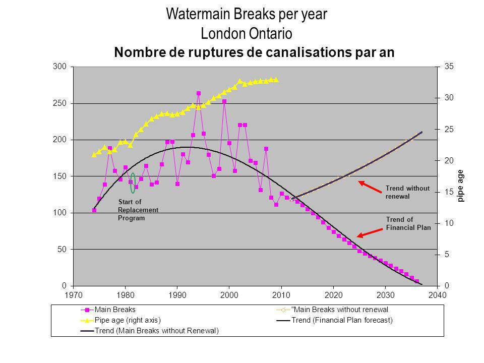Watermain Breaks per year London Ontario