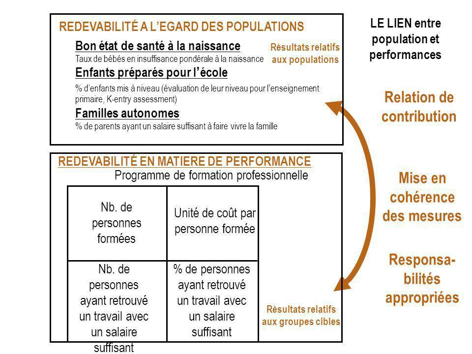 Relation de contribution Mise en cohérence des mesures Responsa- bilités appropriées LE LIEN entre POPULATION et PERFORMANCE REDEVABILITÉ A LEGARD DES POPULATIONS Bon état de santé à la naissance Taux de bébés en insuffisance pondérale à la naissance Enfants préparés pour lécole % denfants mis à niveau (évaluation de leur niveau pour lenseignement primaire, K-entry assessment) Familles autonomes % de parents ayant un salaire suffisant à faire vivre la famille Résultats relatifs aux groupes cibles Nb.