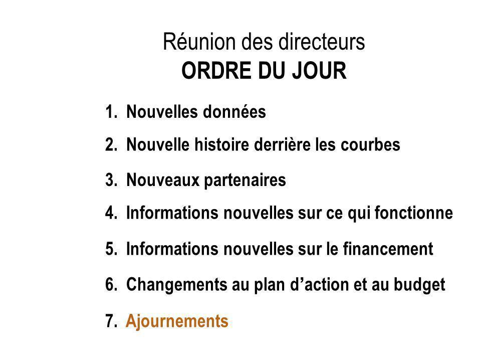 Réunion des directeurs ORDRE DU JOUR 1. Nouvelles données 2.