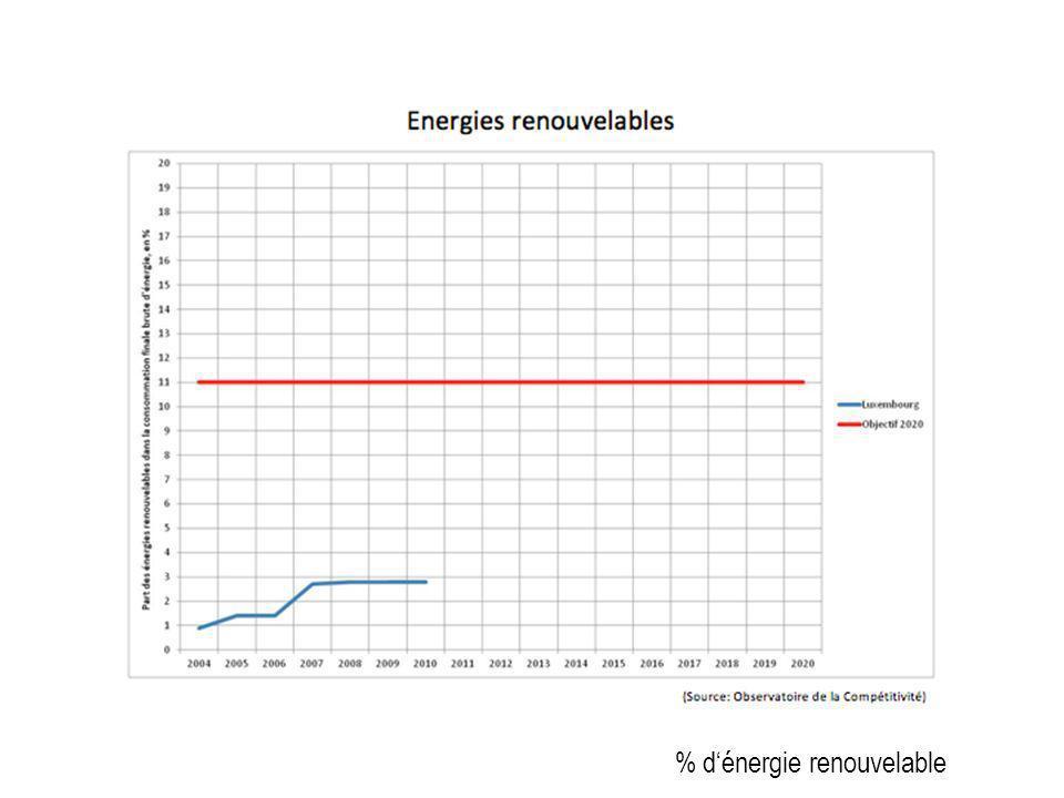% Renewable Energy% dénergie renouvelable